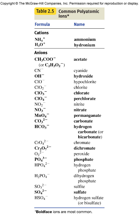 UW-Eau Claire, Chem 103, Section F0F