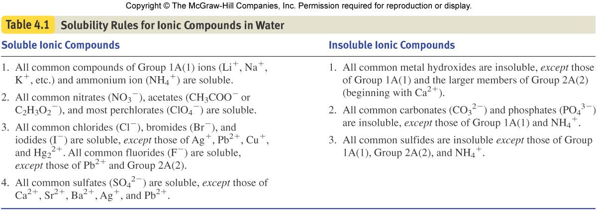 23/2009 9:57 PM 192333 solubility_rules_Silberberg_table_4.1.jpg