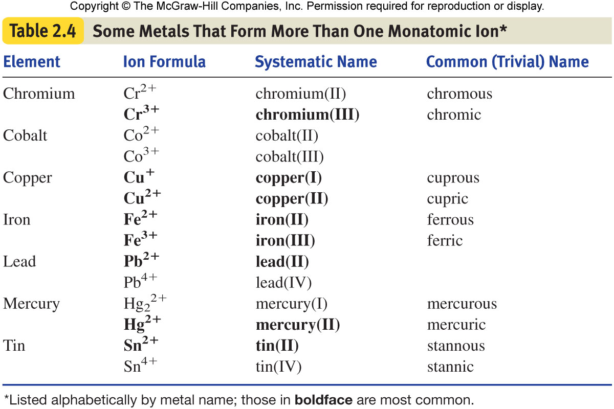 ions are table title some