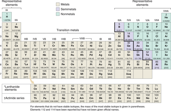 Unit 1b annotations the octet rule the periodic table is an organized list of the known elements the names and atomic symbols of the elements are listed inside the front cover of raymonds urtaz Image collections